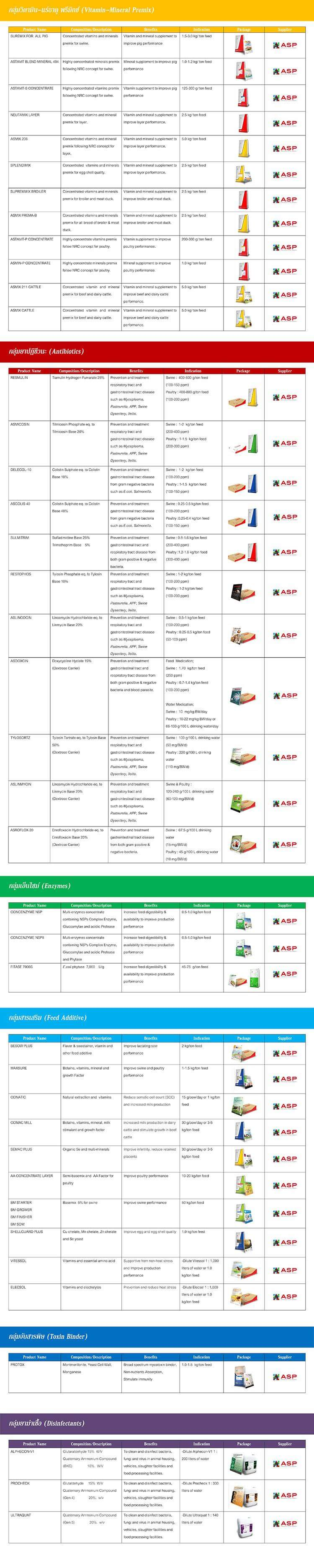 Vetproducts (Cambodia) Co , Ltd - Vet Products Group